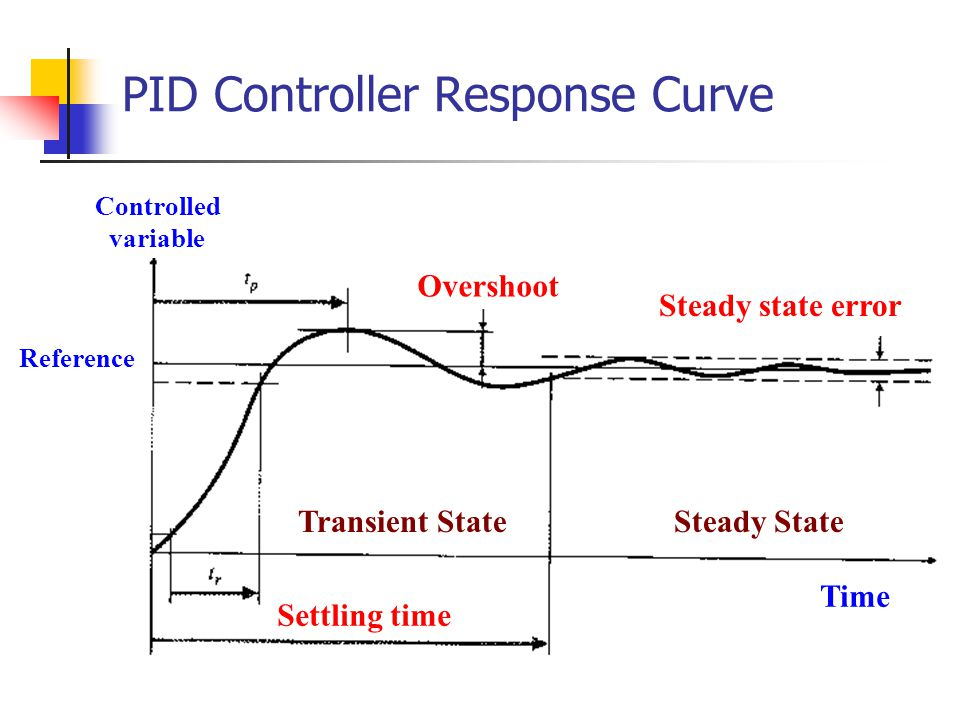 PID Controller Response Curve