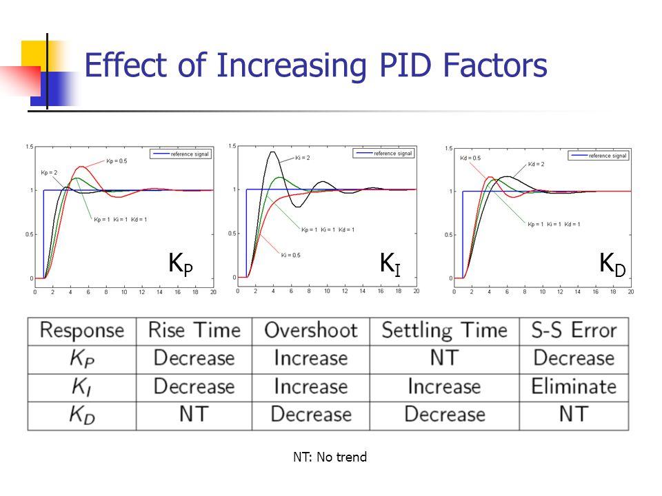 Effect of Increasing PID Factors