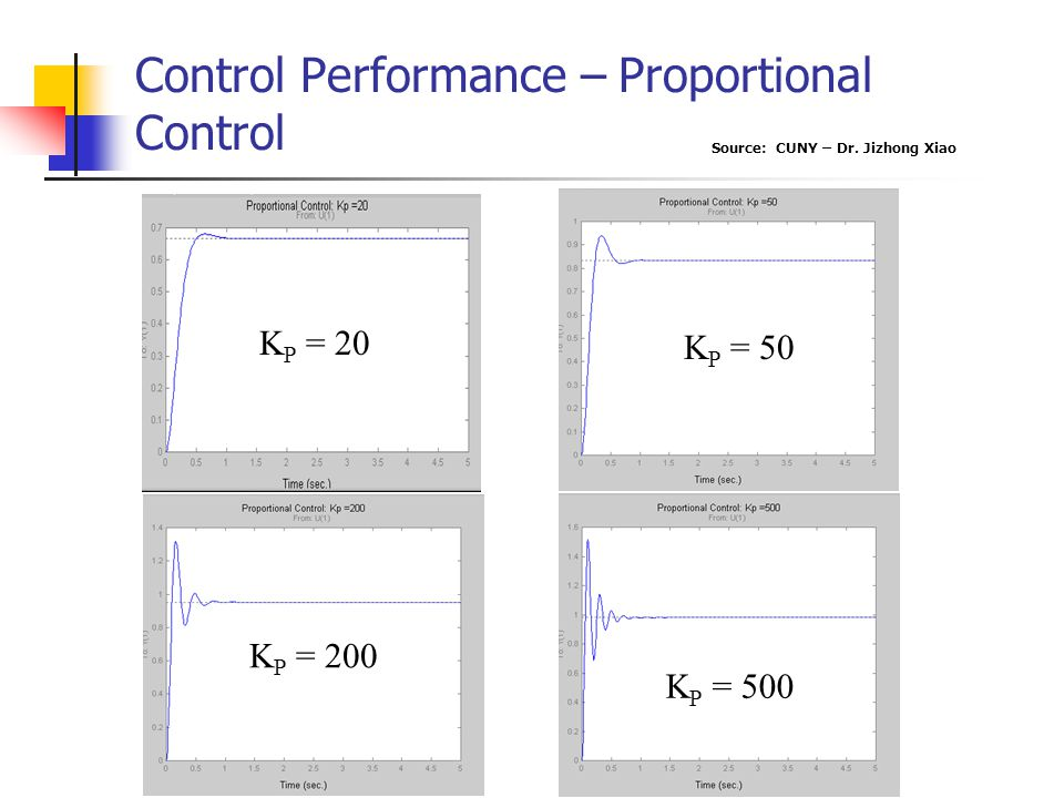Control Performance – Proportional Control
