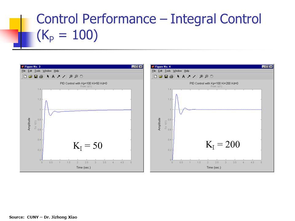 Control Performance – Integral Control (KP = 100)