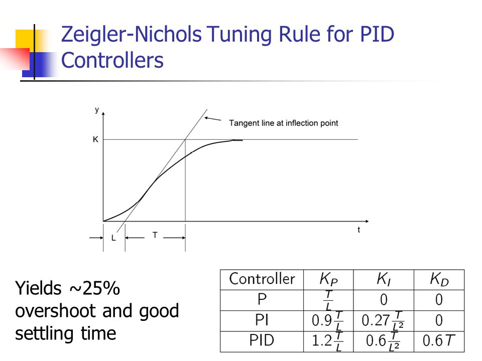 Zeigler-Nichols Tuning Rule for PID Controllers