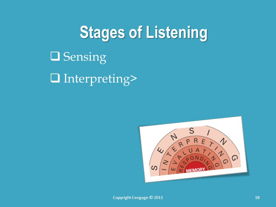 Stages of Listening Sensing Interpreting> Copyright Cengage © 2011