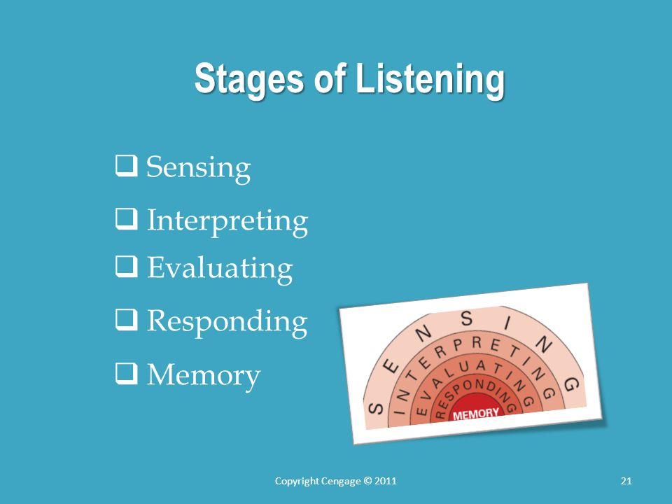 Stages of Listening Sensing Interpreting Evaluating Responding Memory