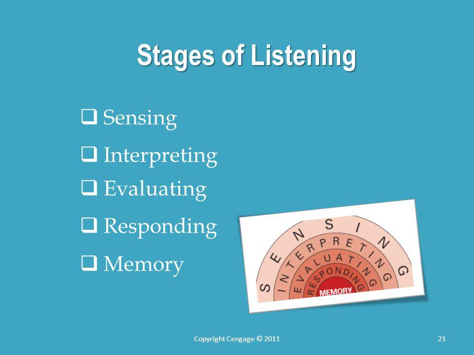 Stages of Listening Sensing Interpreting Evaluating Responding Memory