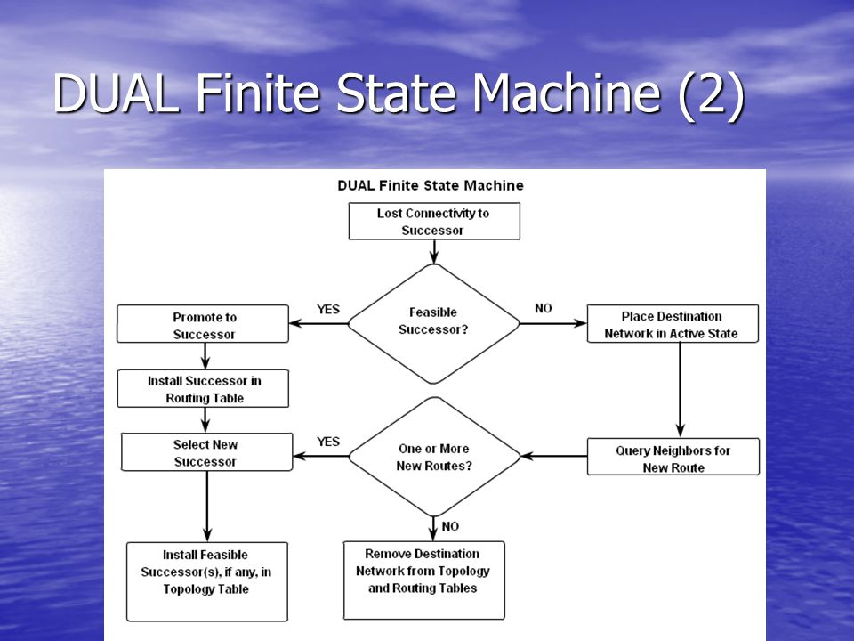 DUAL Finite State Machine (2)