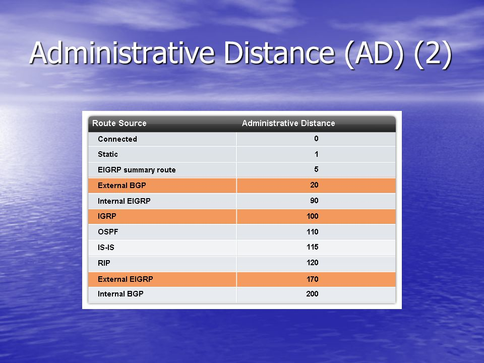 Administrative Distance (AD) (2)