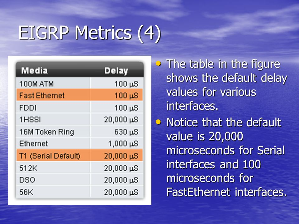 EIGRP Metrics (4) The table in the figure shows the default delay values for various interfaces.