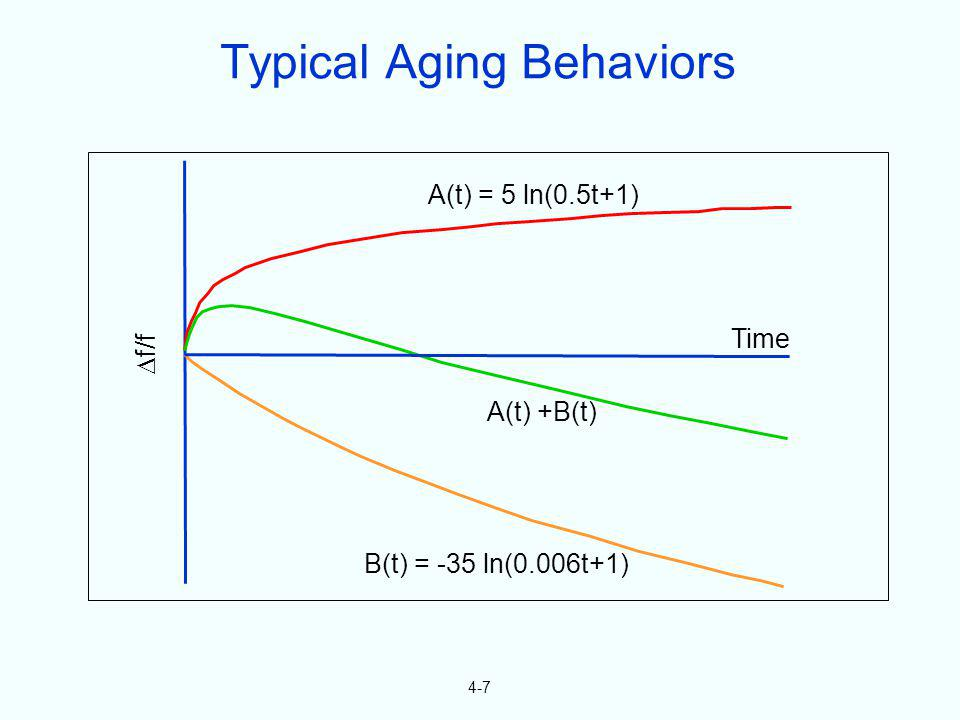 Typical Aging Behaviors