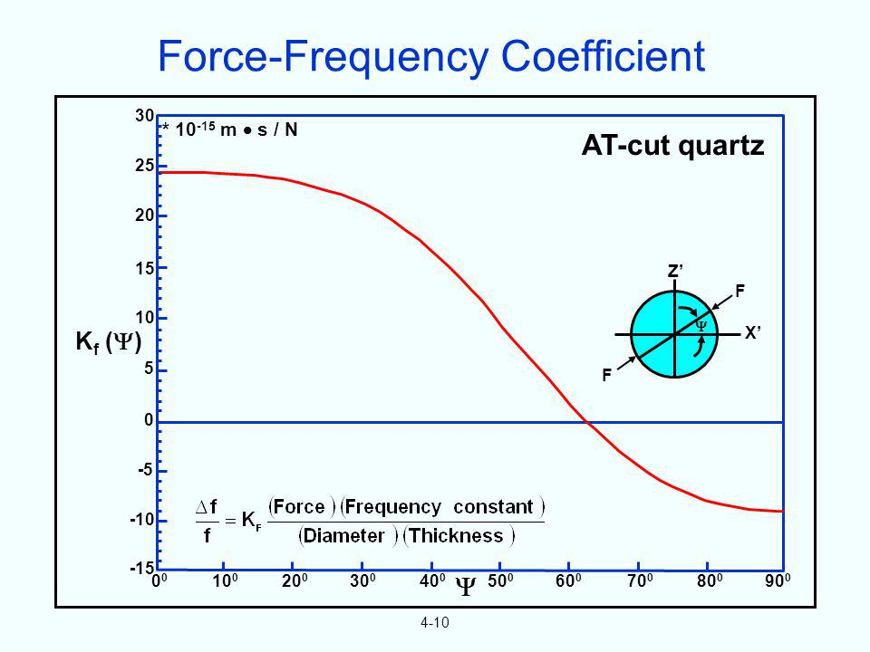 Force-Frequency Coefficient