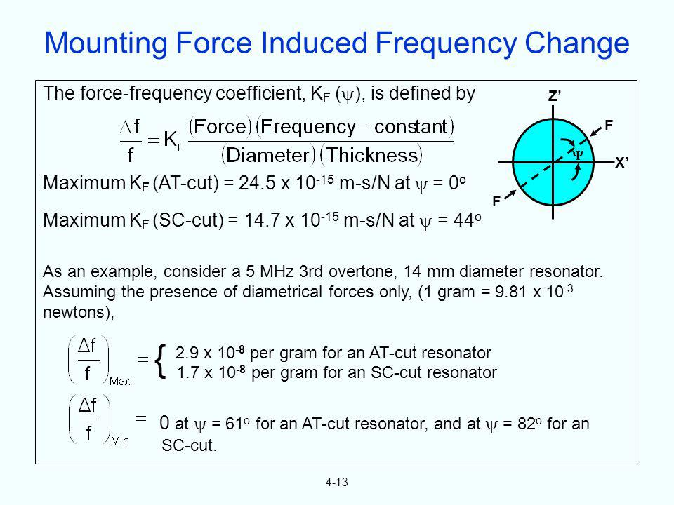 Mounting Force Induced Frequency Change