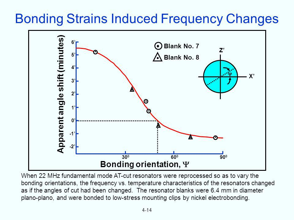 Bonding Strains Induced Frequency Changes