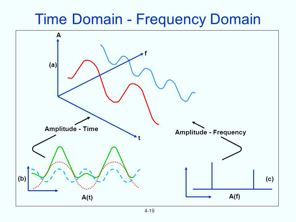 Time Domain - Frequency Domain