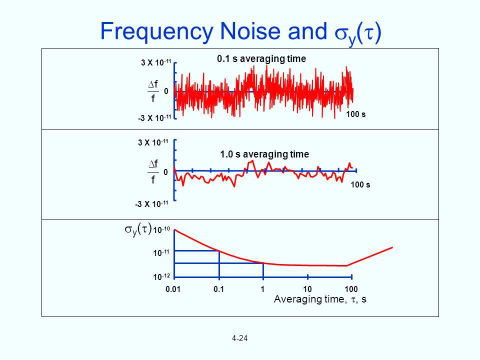 Frequency Noise and y()