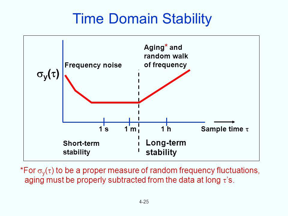 Time Domain Stability y() Long-term stability