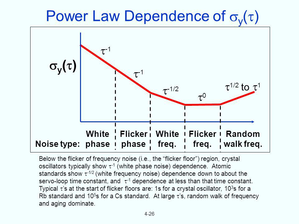 Power Law Dependence of y()