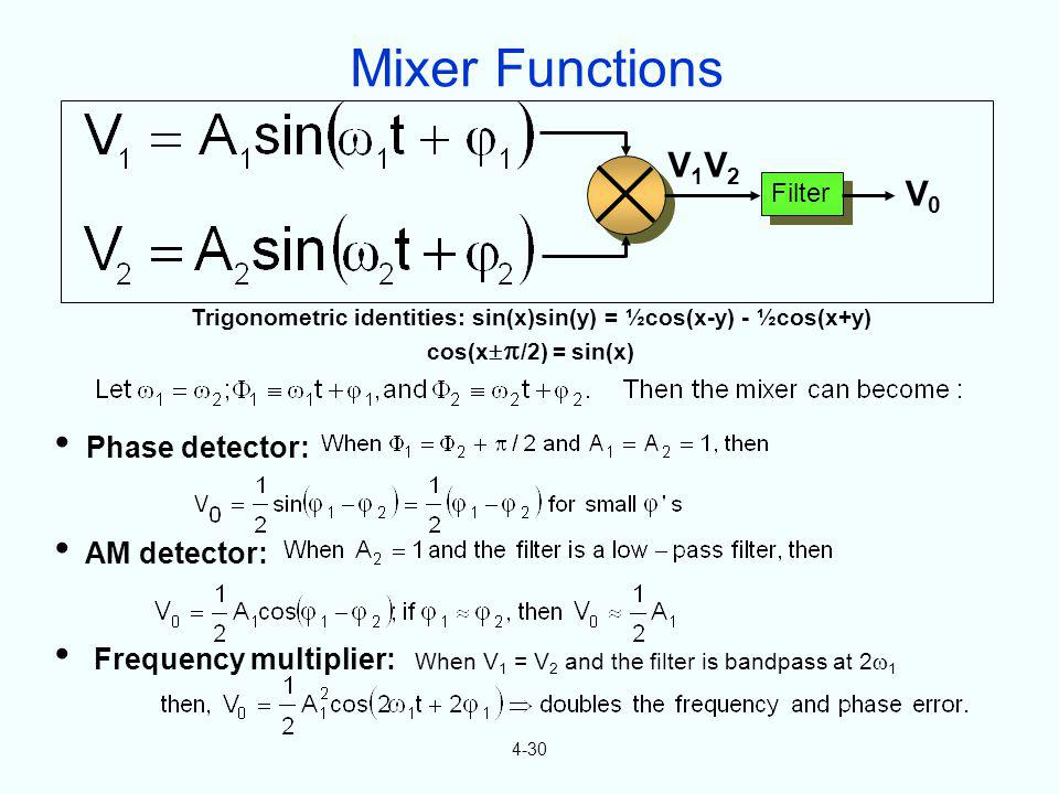 Trigonometric identities: sin(x)sin(y) = ½cos(x-y) - ½cos(x+y)
