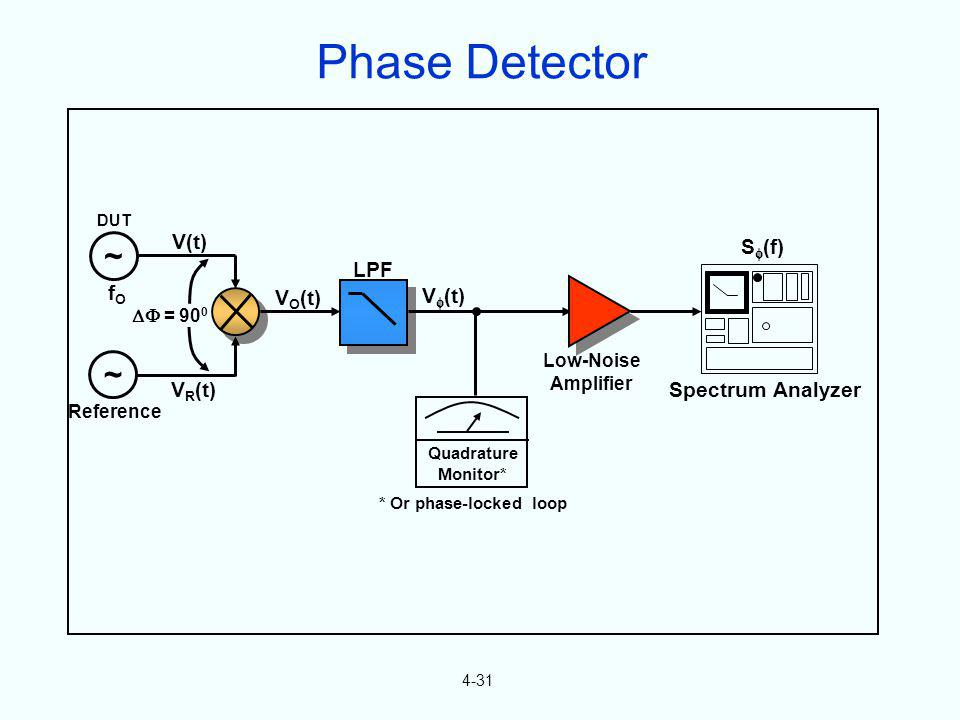 Phase Detector ~ ~ V(t) S(f) LPF fO VO(t) V(t) VR(t)