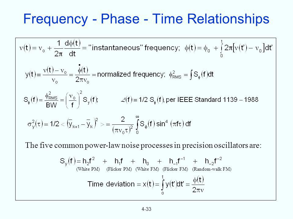 Frequency - Phase - Time Relationships