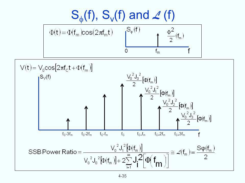 S(f), Sv(f) and L (f) f f fm SV(f) fC-3fm fC-2fm fC-fm fC fC+fm