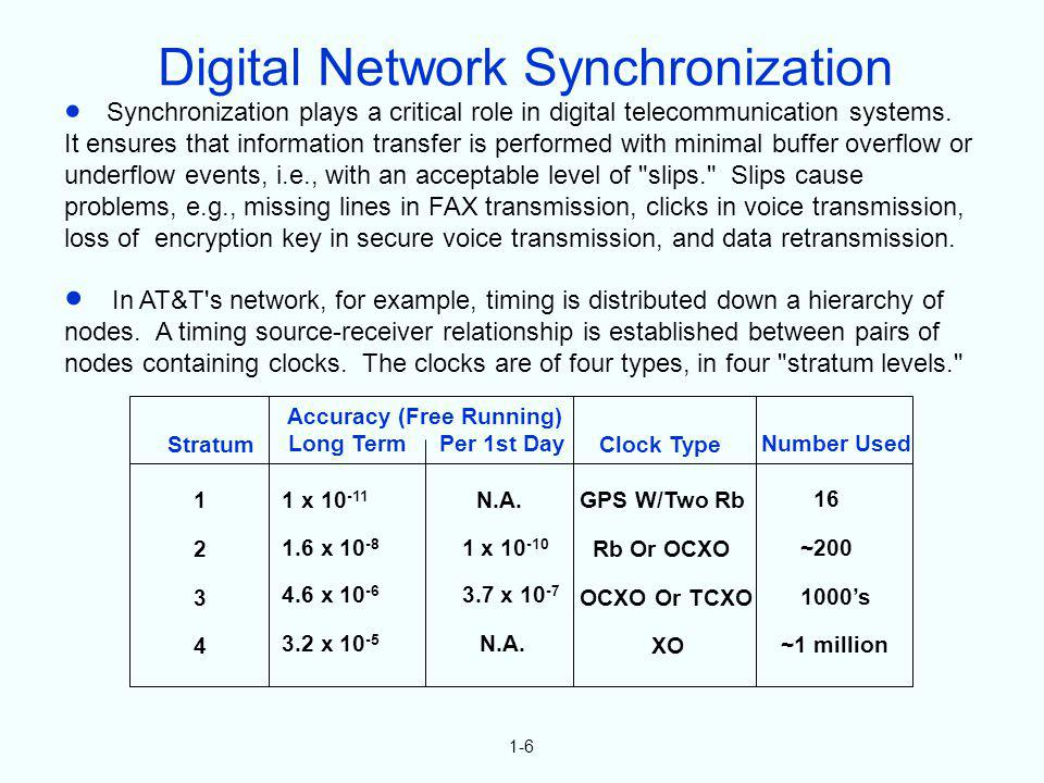 Digital Network Synchronization