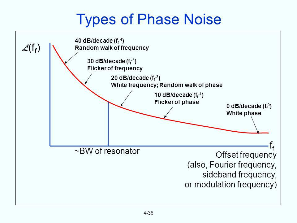 Types of Phase Noise L(ff) ff ~BW of resonator Offset frequency