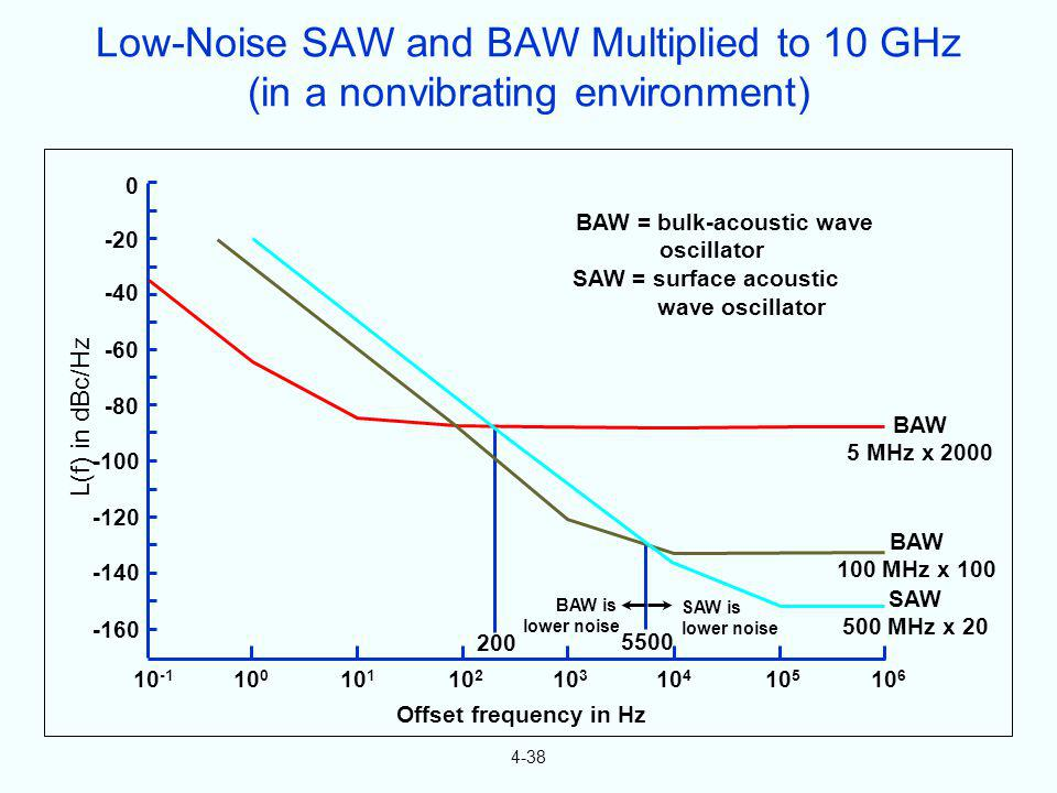 BAW = bulk-acoustic wave
