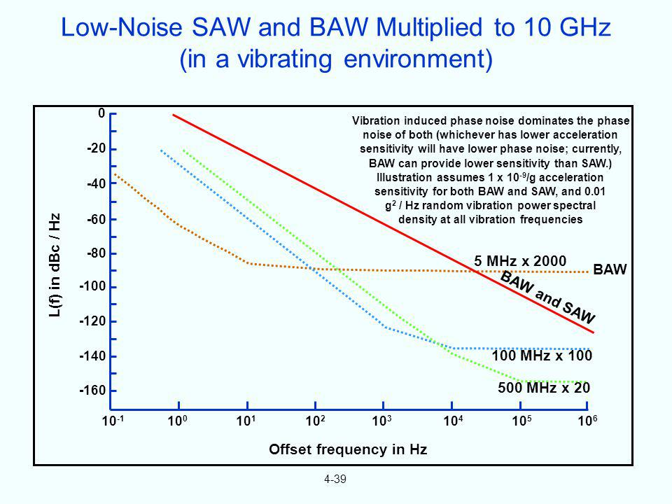Low-Noise SAW and BAW Multiplied to 10 GHz (in a vibrating environment)