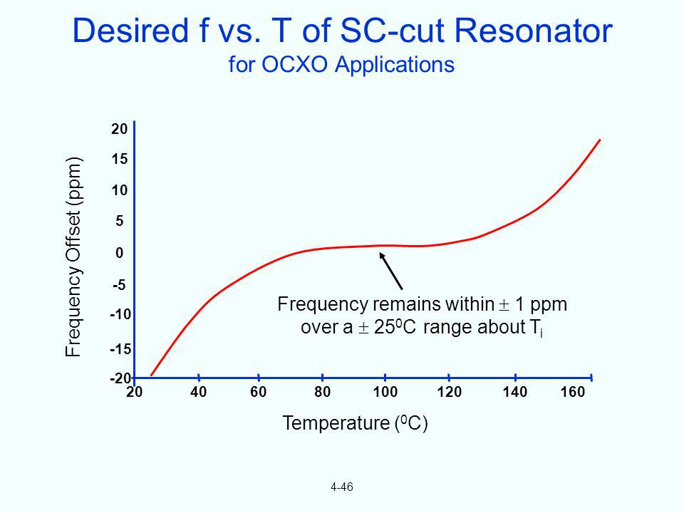 Desired f vs. T of SC-cut Resonator for OCXO Applications