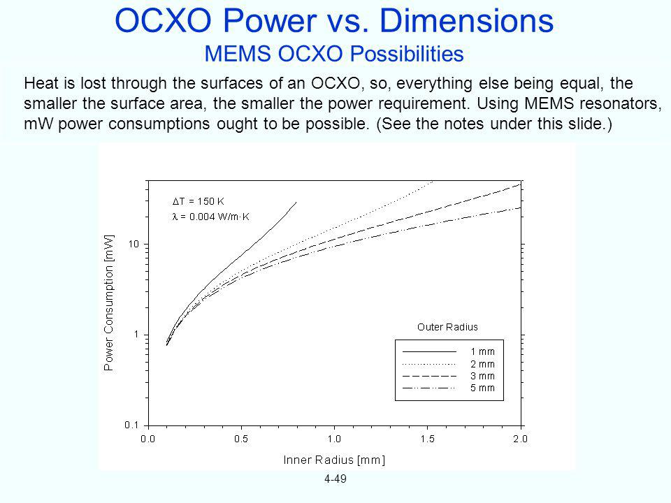 OCXO Power vs. Dimensions MEMS OCXO Possibilities