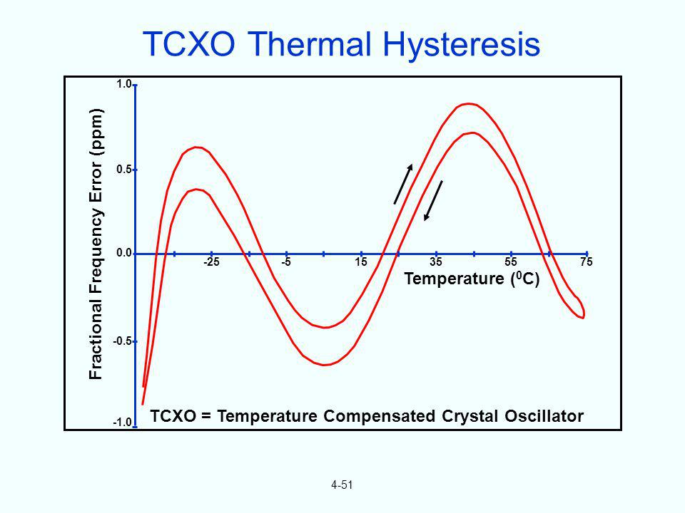 TCXO Thermal Hysteresis