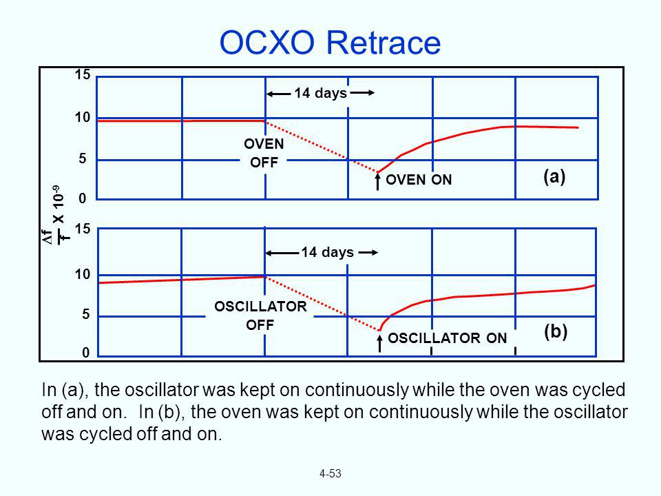 OCXO Retrace 15. 14 days. 10. OVEN. OFF. 5. (a) OVEN ON. X 10-9. f. f. 15. 14 days. 10.
