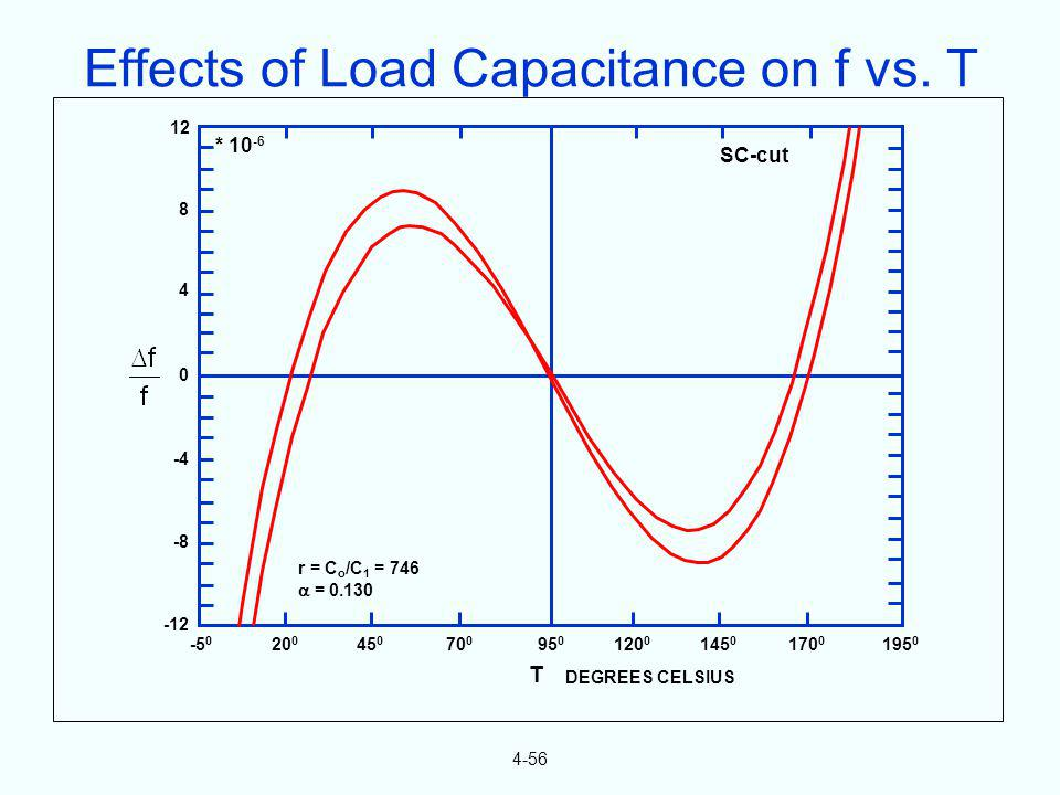 Effects of Load Capacitance on f vs. T