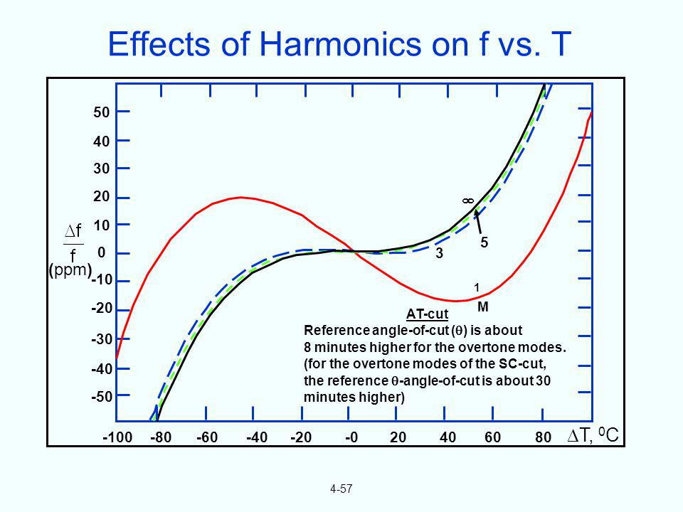 Effects of Harmonics on f vs. T
