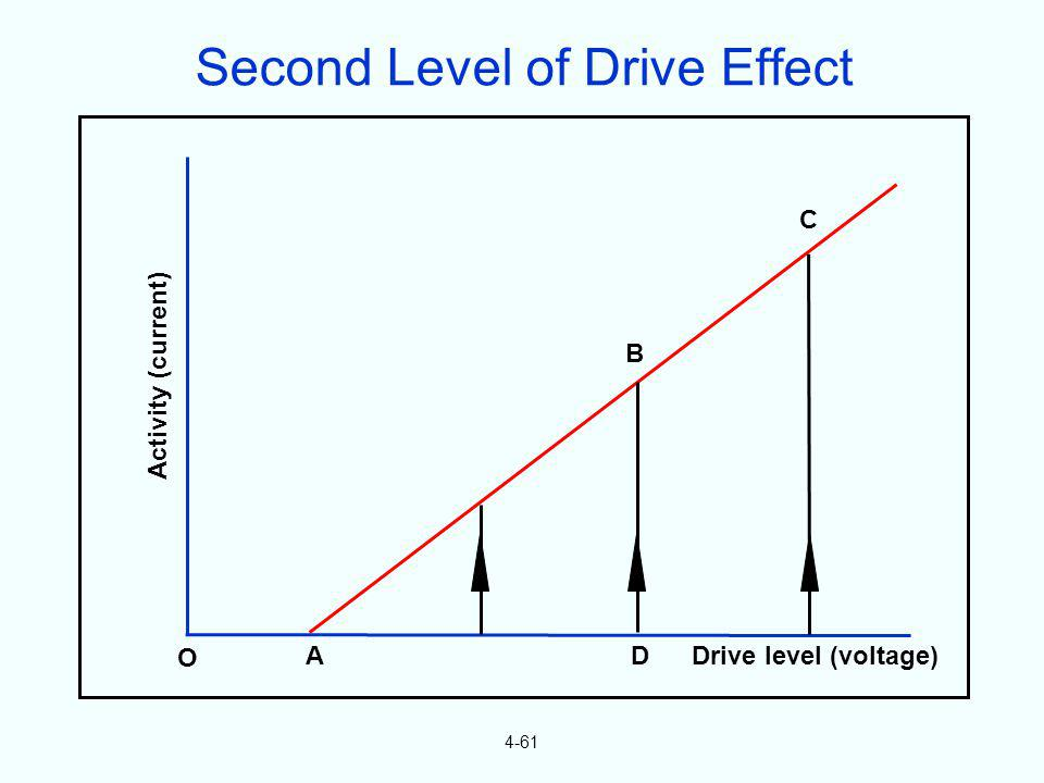 Second Level of Drive Effect