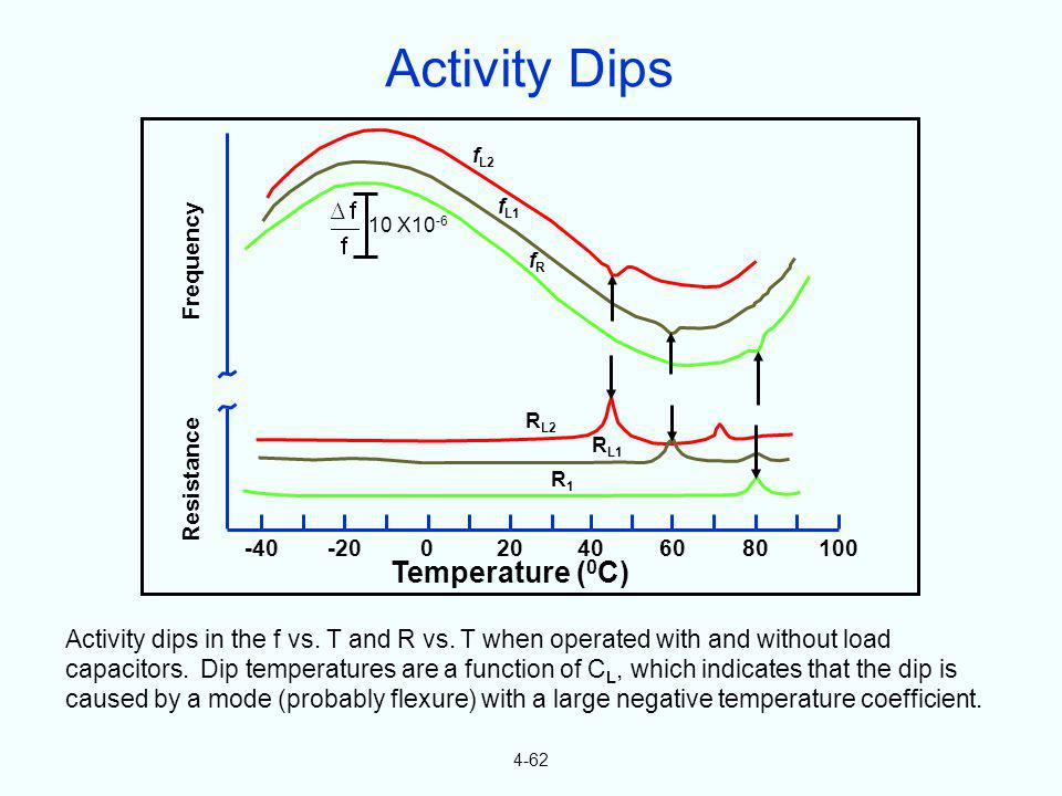 Activity Dips Temperature (0C)