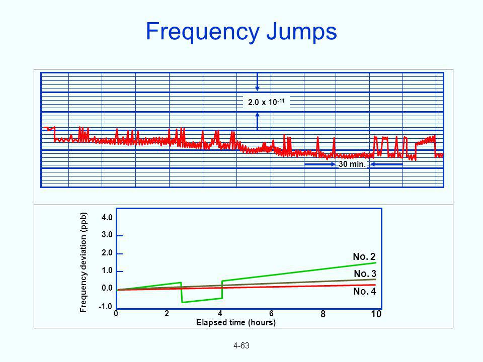 Frequency deviation (ppb)