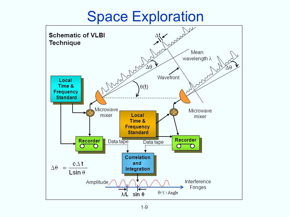Space Exploration Schematic of VLBI Technique t   (t) Mean