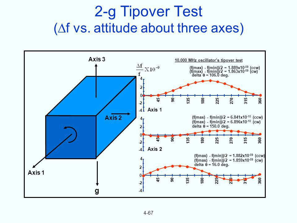 2-g Tipover Test (f vs. attitude about three axes)