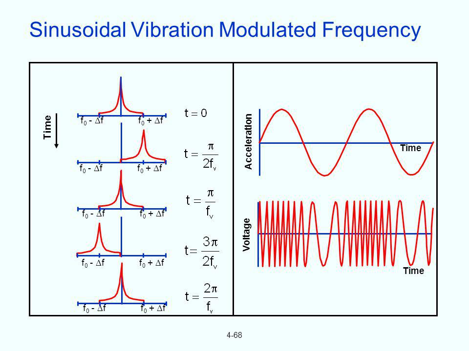 Sinusoidal Vibration Modulated Frequency