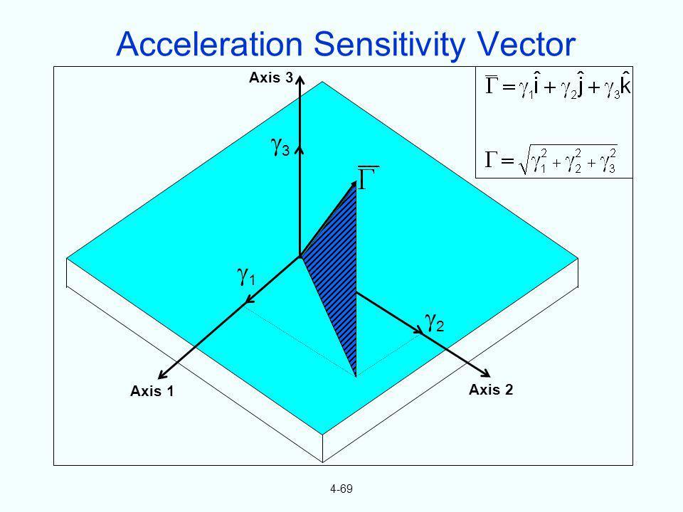 Acceleration Sensitivity Vector