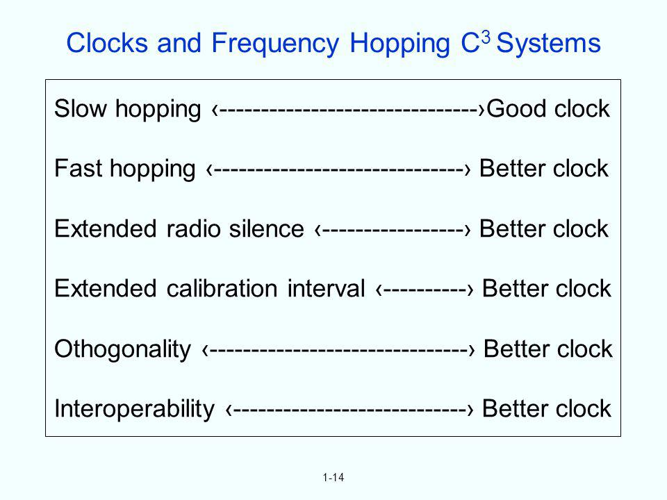 Clocks and Frequency Hopping C3 Systems