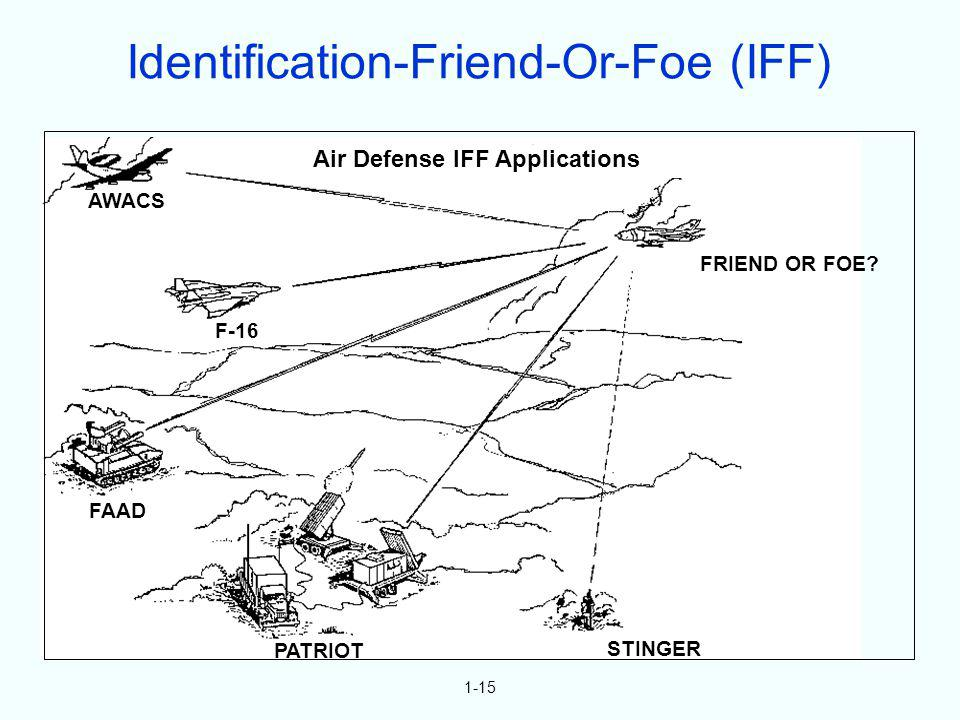 Identification-Friend-Or-Foe (IFF)