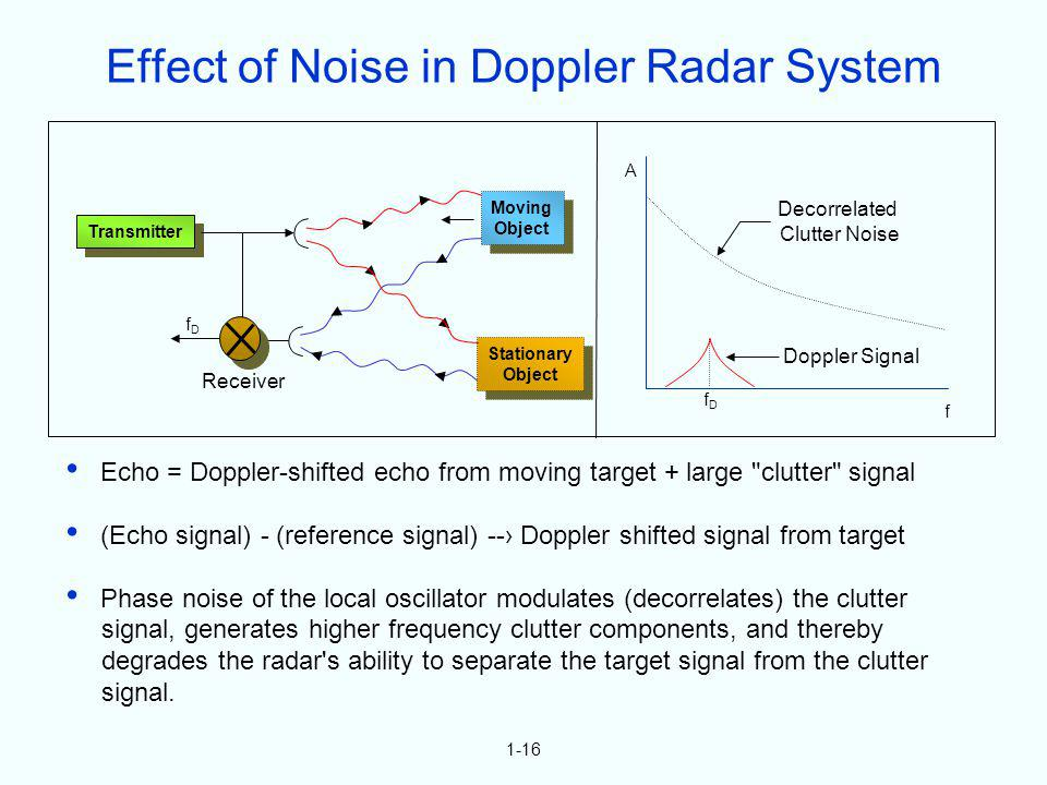 Effect of Noise in Doppler Radar System