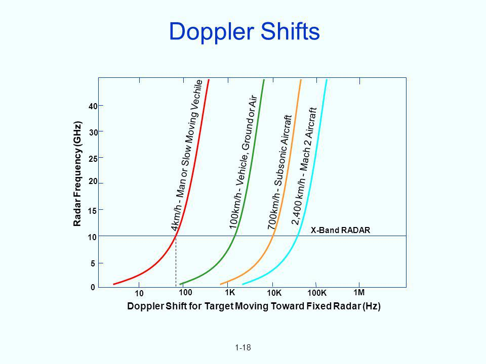 Doppler Shifts 4km/h - Man or Slow Moving Vechile
