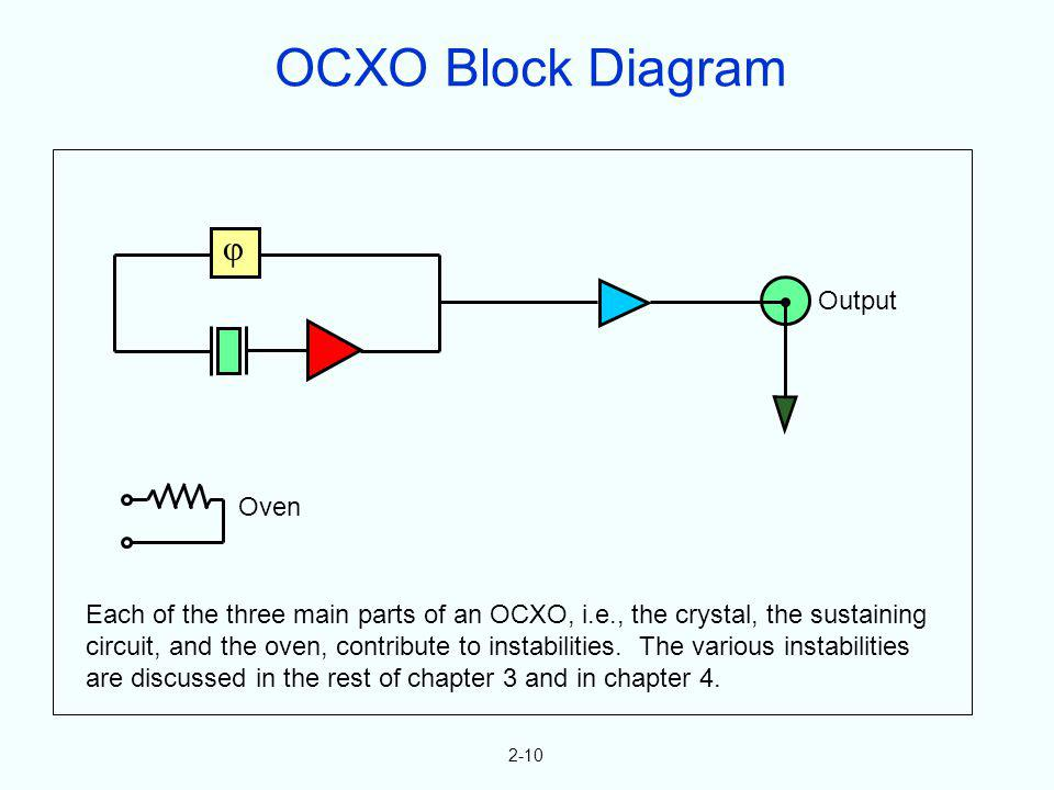 OCXO Block Diagram  Output Oven