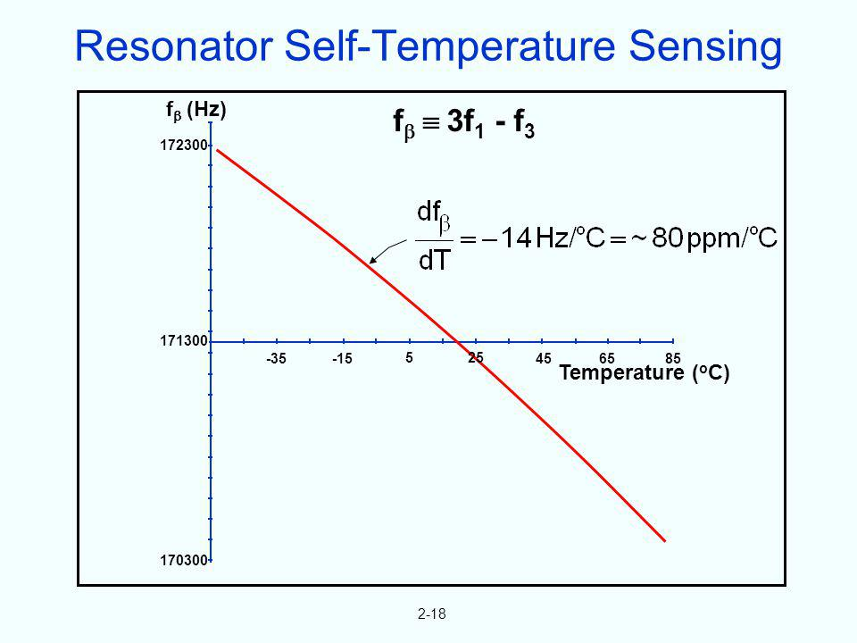 Resonator Self-Temperature Sensing