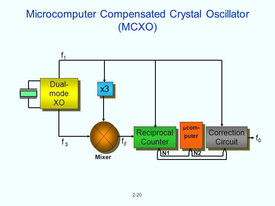 Microcomputer Compensated Crystal Oscillator (MCXO)