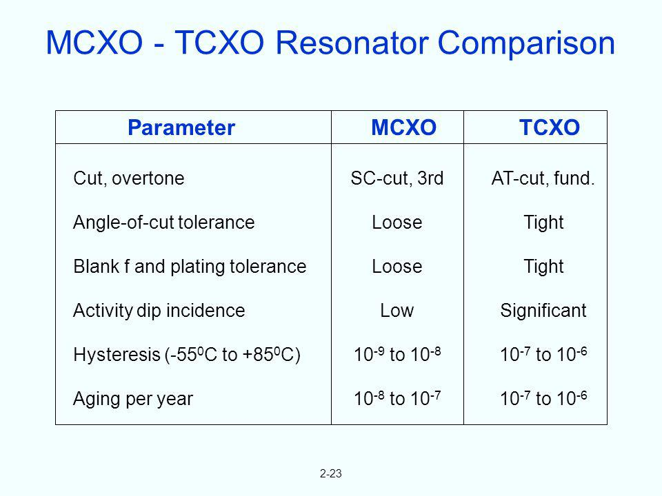 MCXO - TCXO Resonator Comparison