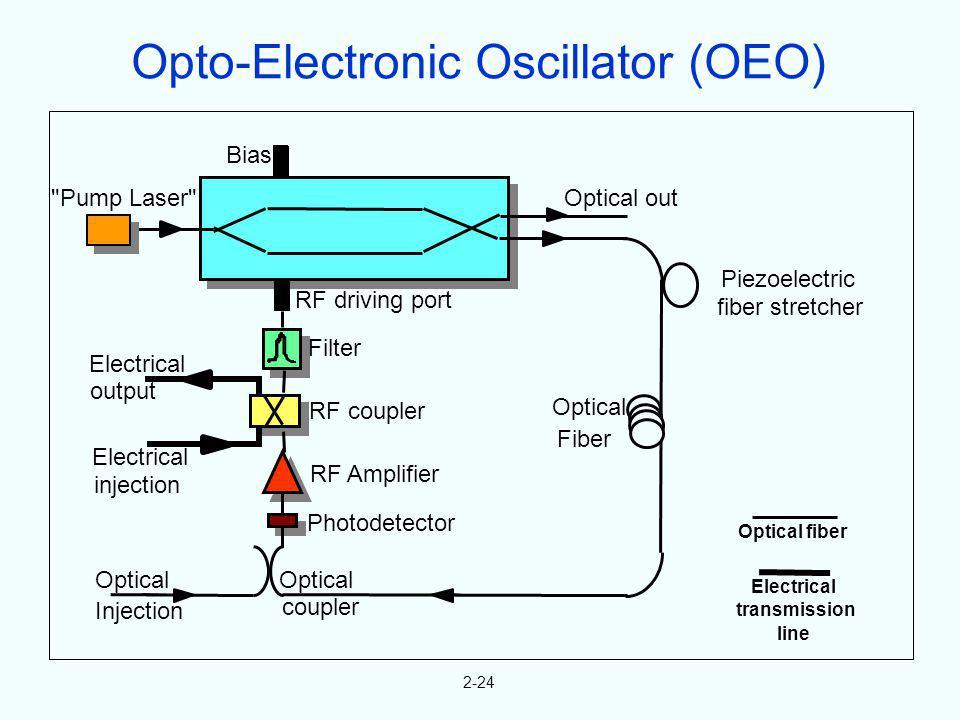 Opto-Electronic Oscillator (OEO)