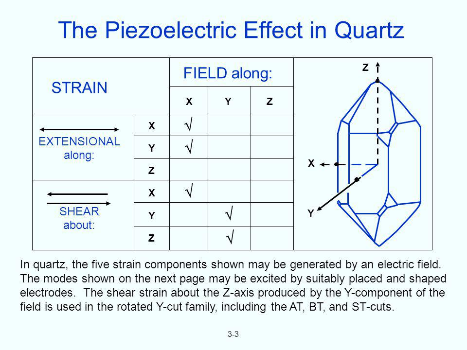 The Piezoelectric Effect in Quartz